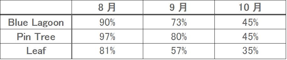 ヴァケーションハウスの稼働率